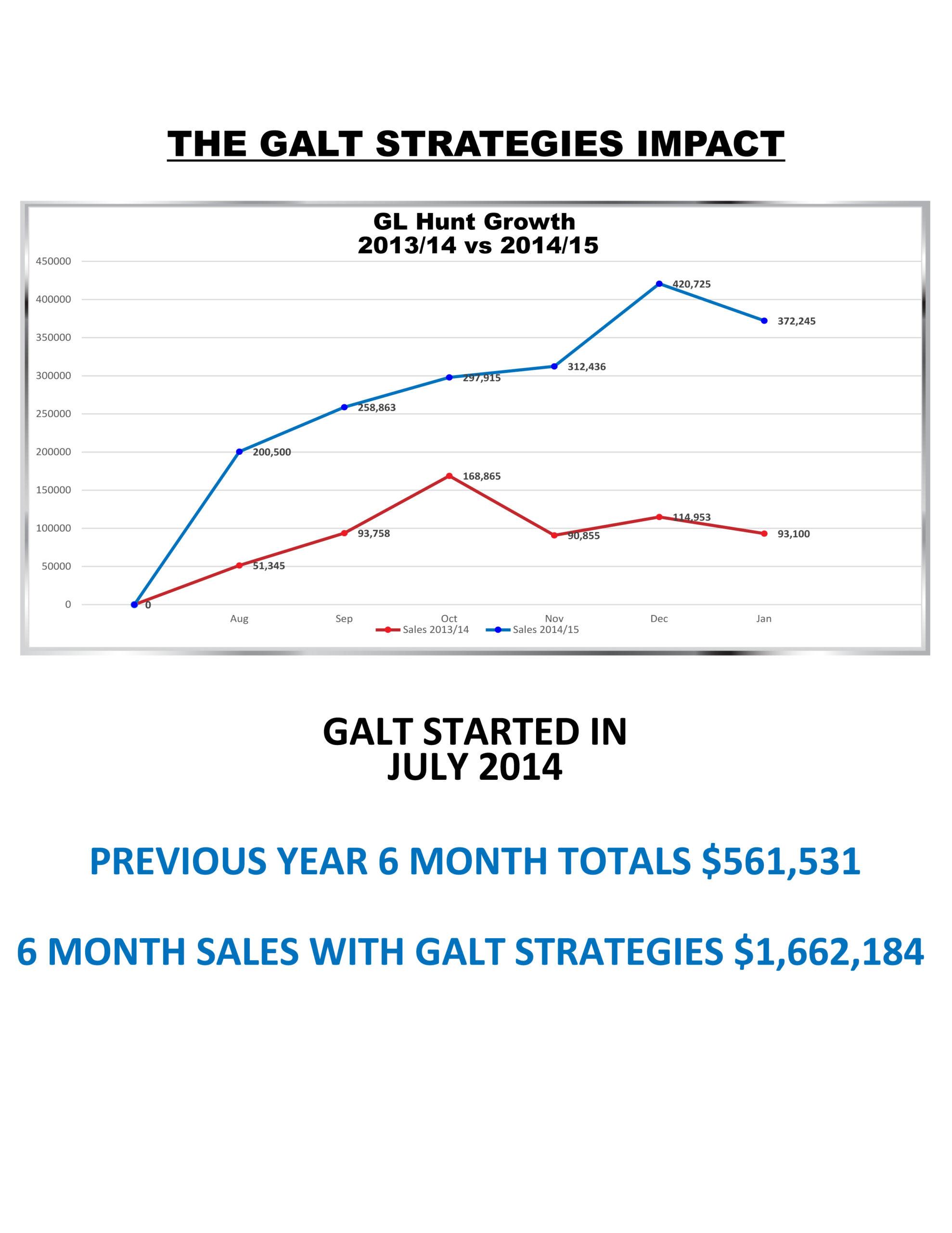 sales graphs GL-color